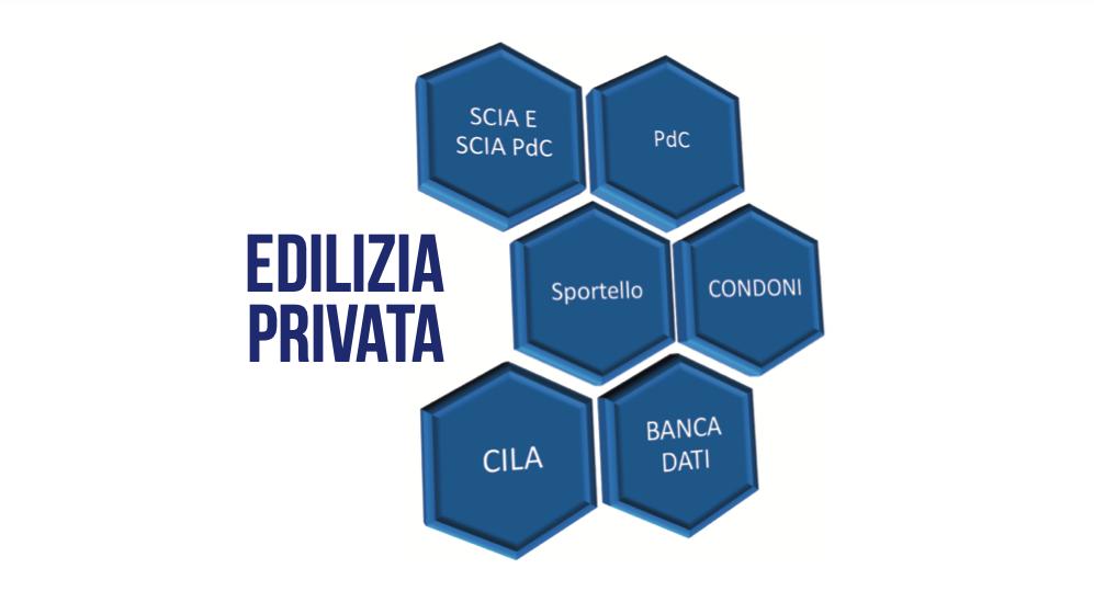 edilizia privata - previforma srl